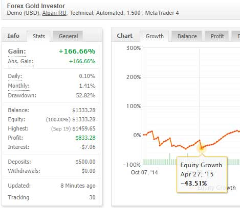 Forex Guld Investor EA fidus