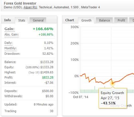 Forex Gold Investor EA Scam