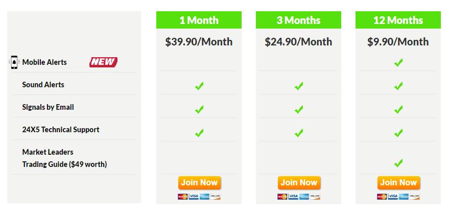 FX Leaders Premium